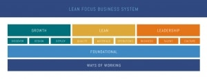 Lean Focus Business System Small