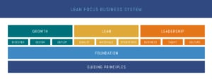 Lean Focus Business System - Overview
