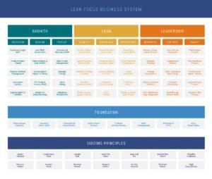 Lean Focus Business System