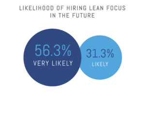 Likelihood of Hiring Lean Focus in the Future