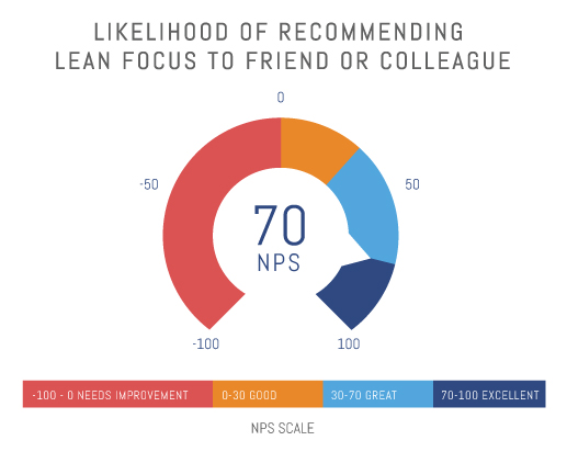 Likelihood of Recommending Lean Focus