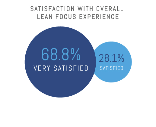 Satisfaction with Lean Focus Experience