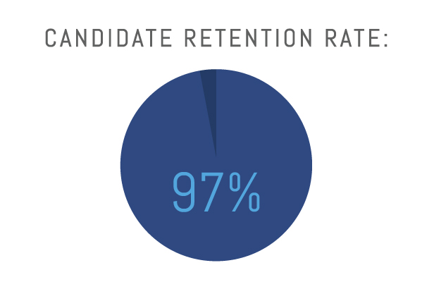Candidate Retention Rate: 97%