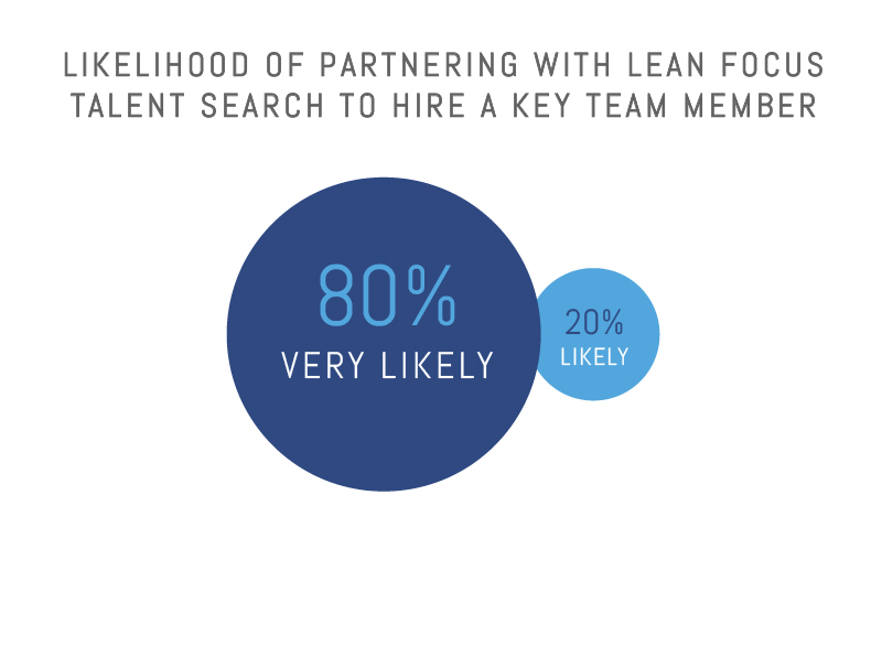 Likelihood of Partnering with Lean Focus for future Talent Searches