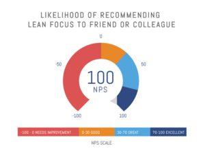 Likelihood of Recommending Lean Focus: 100 nps