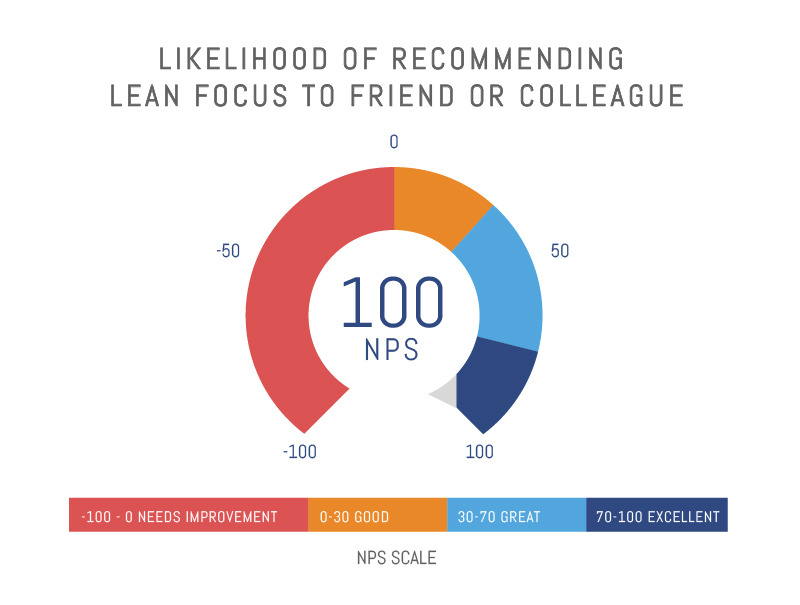 Likelihood of Recommending Lean Focus: 100 nps