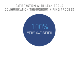 Satisfaction with Lean Focus Through The Hiring Process: 100%