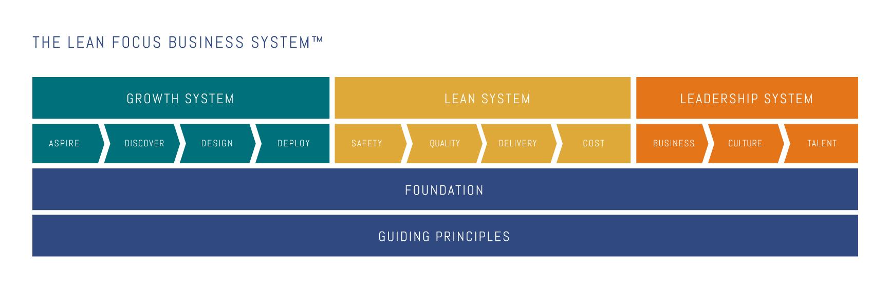 Lean Focus Business System - Condensed
